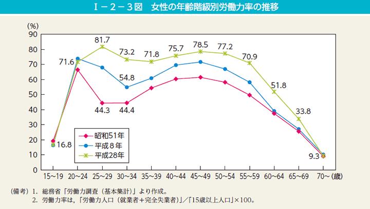 女性の年齢階級別労働力率(M字カーブ)